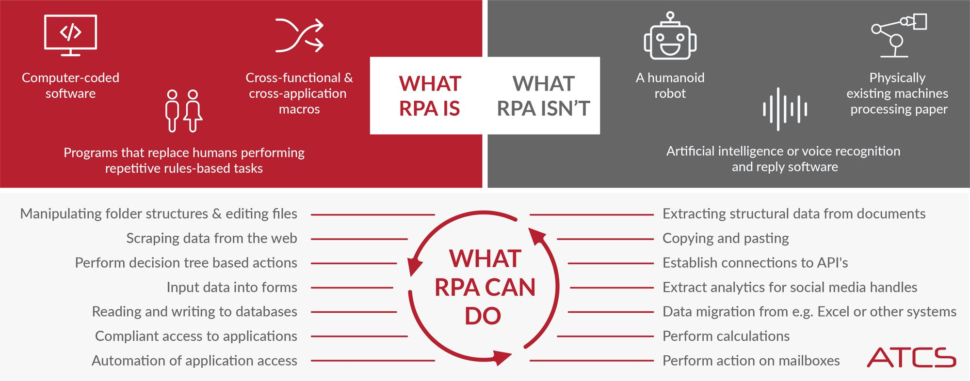 What is RPA and what can it do?